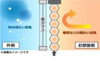 ハニカムスクリーンの断熱構造