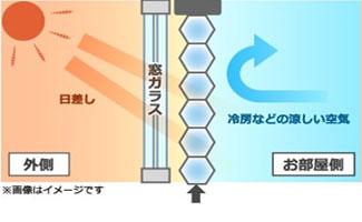 ハニカムスクリーンの遮熱構造