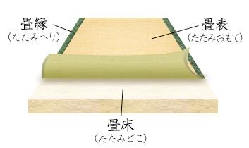 3つの「畳替え」の工法